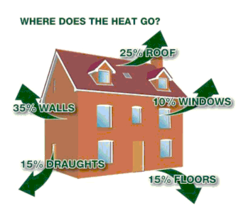 Free home insulation for Insulate your home for free